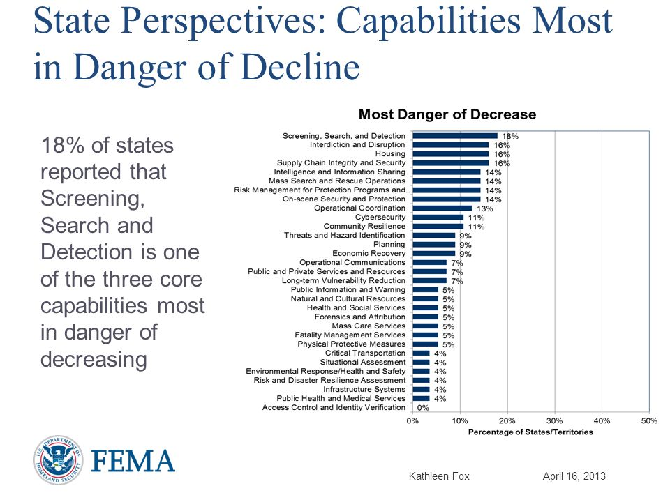Kathleen FoxApril 16, 2013 State Perspectives: Capabilities Most in Danger of Decline 18% of states reported that Screening, Search and Detection is one of the three core capabilities most in danger of decreasing