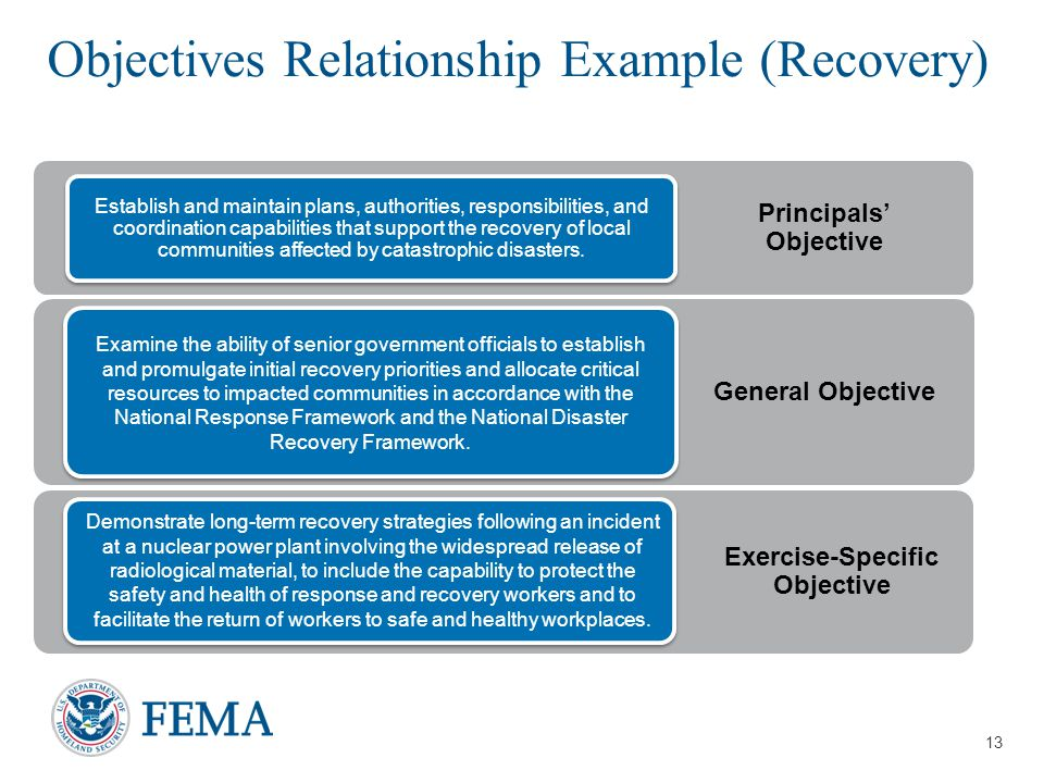 13 Objectives Relationship Example (Recovery) General Objective Examine the ability of senior government officials to establish and promulgate initial