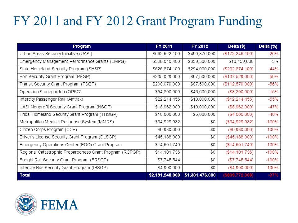FY 2011 and FY 2012 Grant Program Funding10 ProgramFY 2011FY 2012Delta ($)Delta (%) Urban Areas Security Initiative (UASI)$662,622,100$490,376,000($17