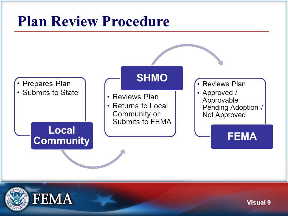 Visual 9 Plan Review Procedure Prepares Plan Submits to State Local Community Reviews Plan Returns to Local Community or Submits to FEMA SHMO Reviews