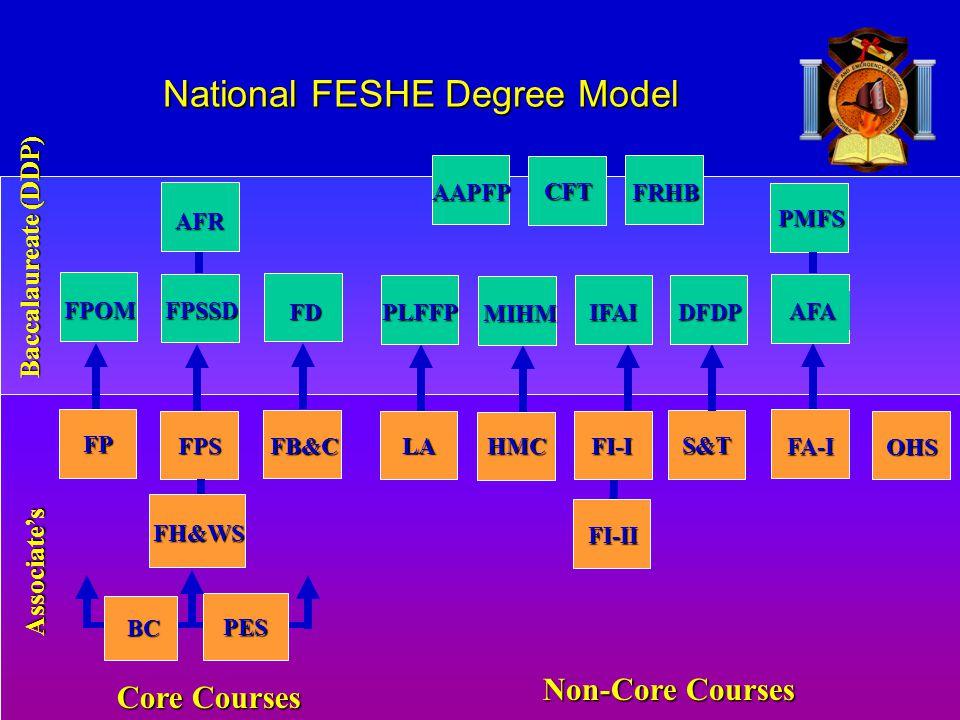 National FESHE Degree Model Associate's Baccalaureate (DDP) AAPFP CFT FRHB Core Courses PES FH&WS BC FP FPS FB&C Non-Core Courses LA HMC FI-I S&T FA-I OHS FI-II FPOM FPSSD FD AFR PLFFP MIHM IFAI DFDP AFA PMFS