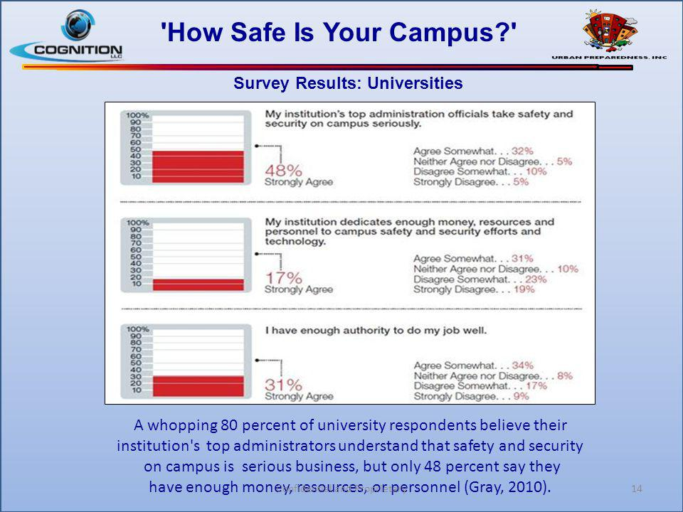 14 'How Safe Is Your Campus?' Survey Results: Universities A whopping 80 percent of university respondents believe their institution's top administrat
