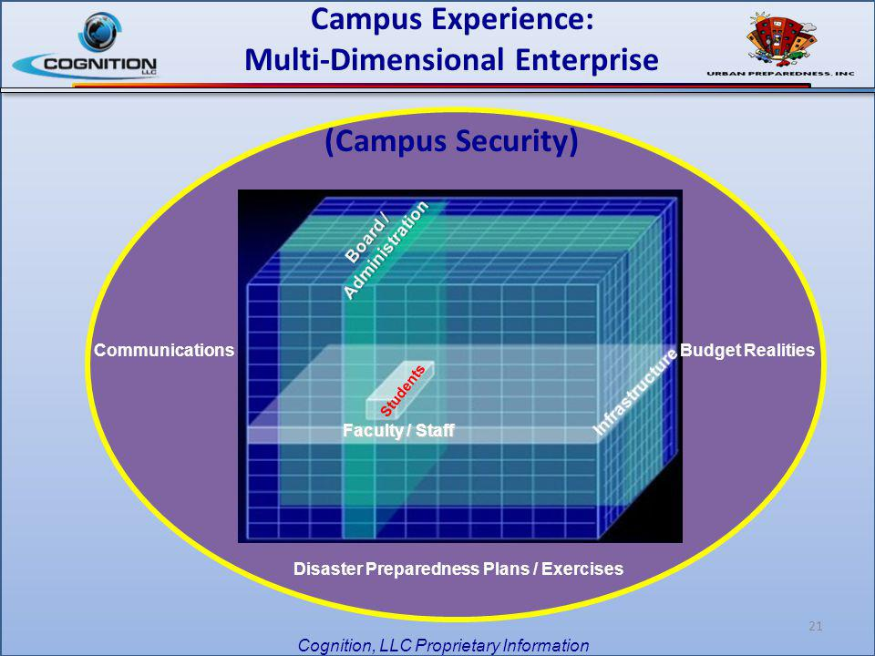 21 Faculty / Staff Campus Experience: Multi-Dimensional Enterprise (Campus Security) Budget RealitiesCommunications Disaster Preparedness Plans / Exer