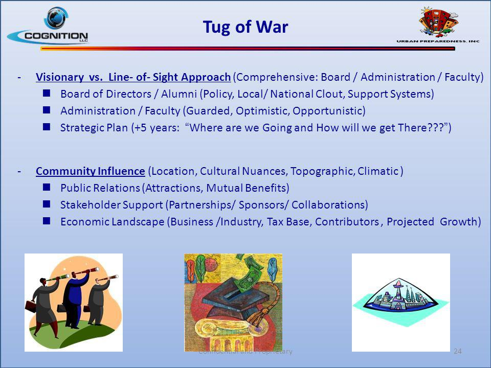 Tug of War -Visionary vs. Line- of- Sight Approach (Comprehensive: Board / Administration / Faculty) Board of Directors / Alumni (Policy, Local/ Natio