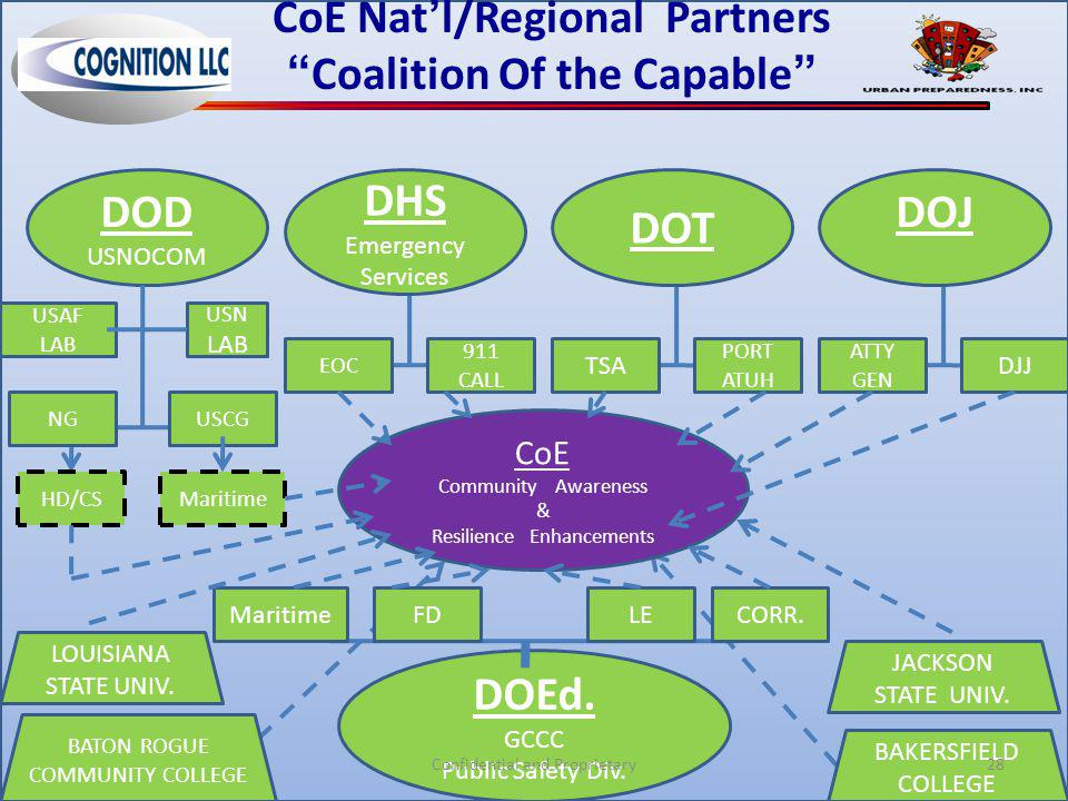 "CoE Nat'l/Regional Partners ""Coalition Of the Capable"" DOD USNOCOM NG USAF LAB USCG USN LAB DHS Emergency Services DOJ ATTY GEN DJJ DOEd. GCCC Public"