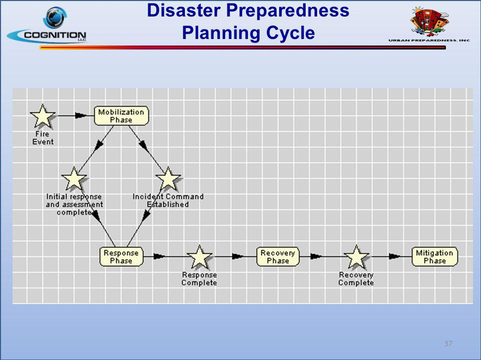 Disaster Preparedness Planning Cycle 37