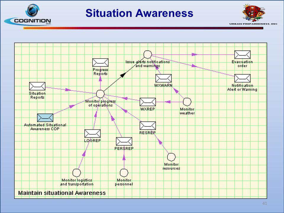Situation Awareness 41
