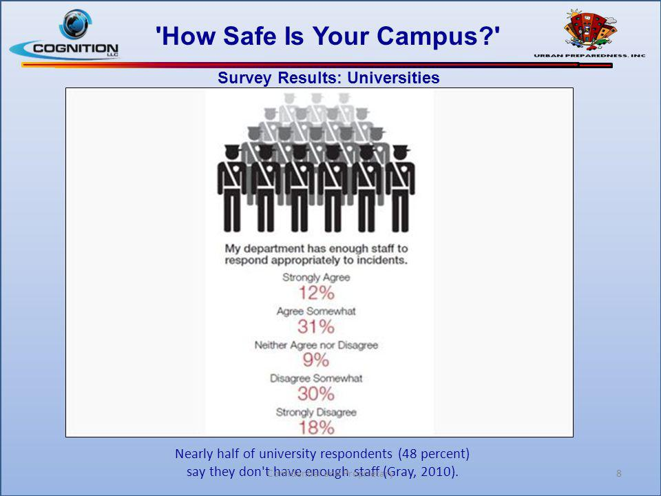 8 'How Safe Is Your Campus?' Survey Results: Universities Nearly half of university respondents (48 percent) say they don't have enough staff (Gray, 2