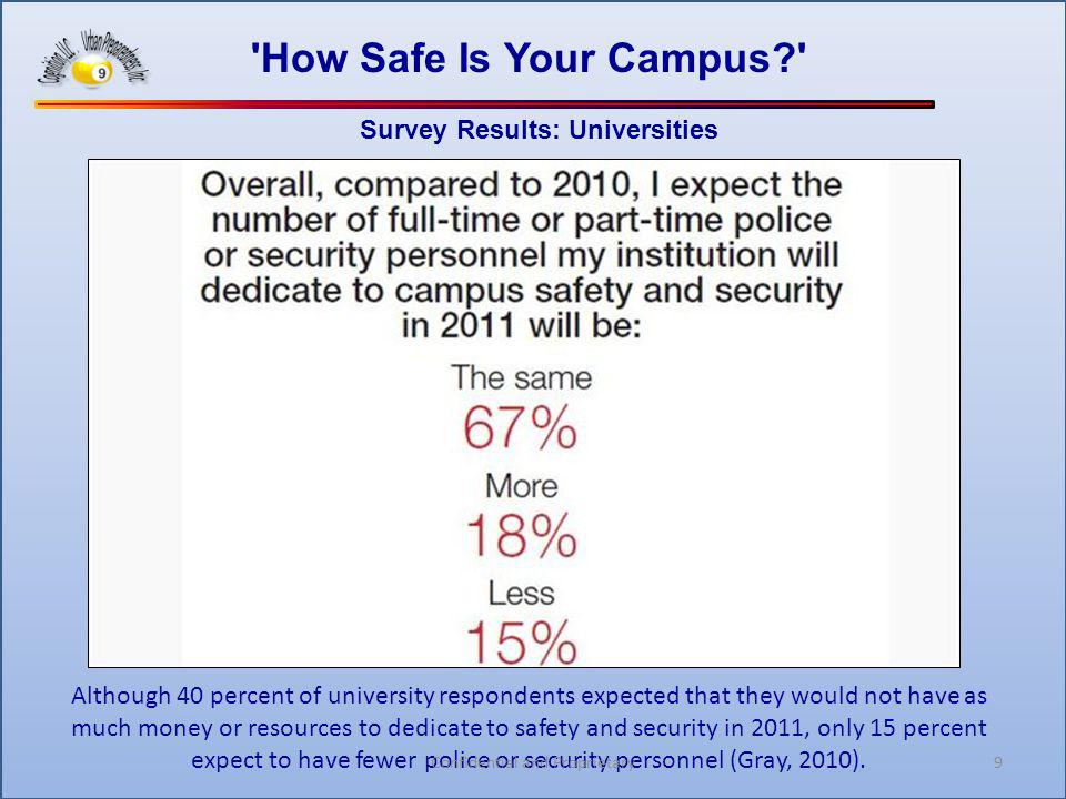 9 'How Safe Is Your Campus?' Survey Results: Universities Although 40 percent of university respondents expected that they would not have as much mone