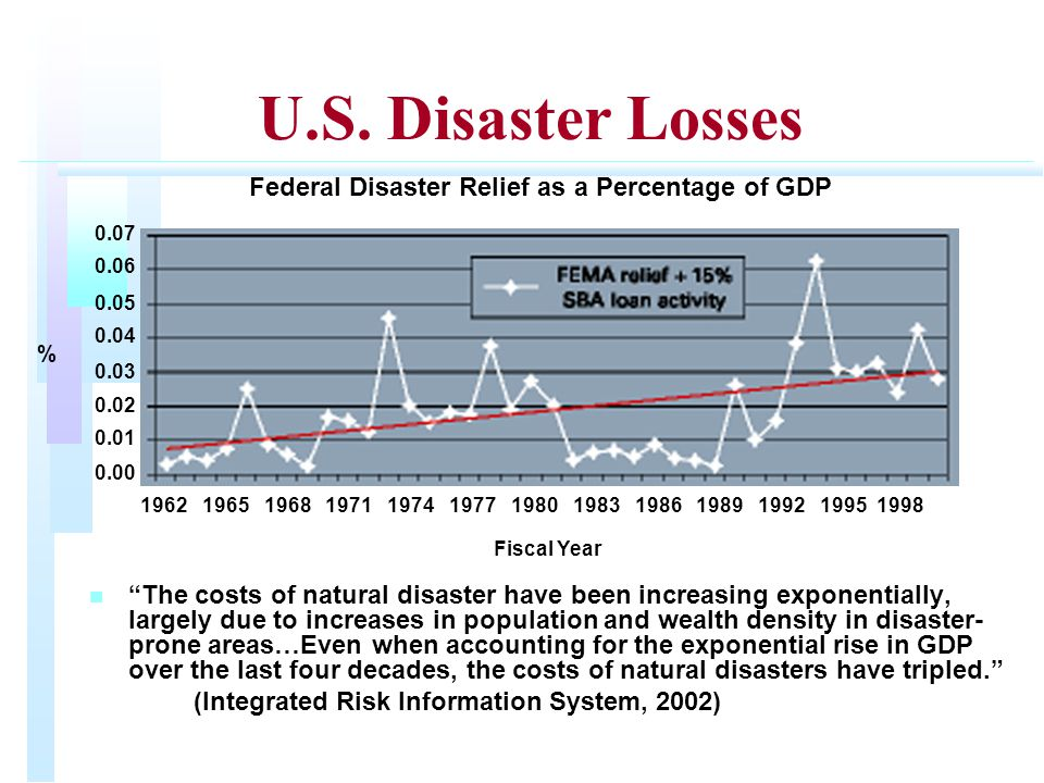 "U.S. Disaster Losses n n ""The costs of natural disaster have been increasing exponentially, largely due to increases in population and wealth density"