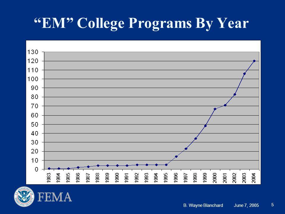 B. Wayne Blanchard June 7, 2005 5 EM College Programs By Year