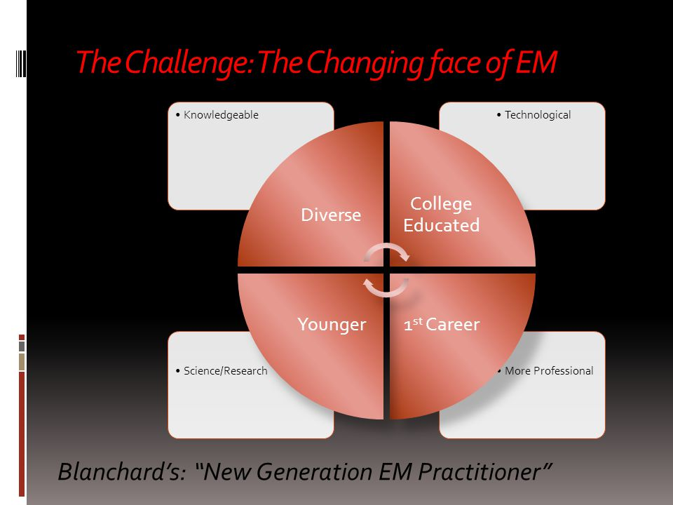 The Challenge: The Changing face of EM More ProfessionalScience/Research TechnologicalKnowledgeable Diverse College Educated 1 st CareerYounger Blanchard's: New Generation EM Practitioner  Knowledgeable  Technological  Diverse  College Educated  Younger  1 st Career  Science/Research  More Professional