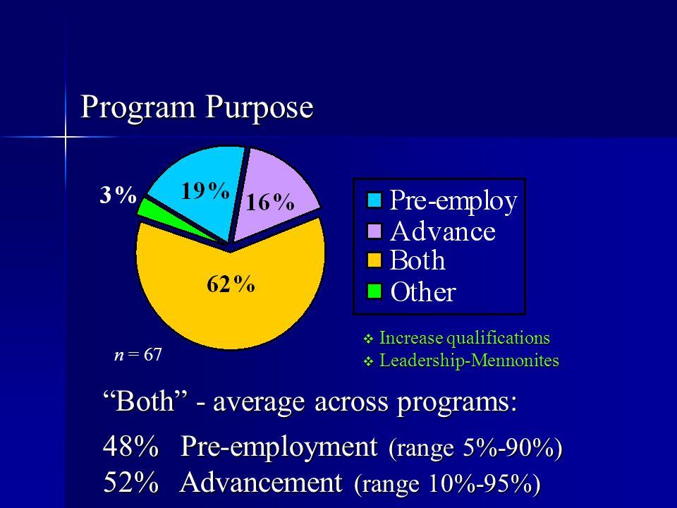 "Program Purpose ""Both"" - average across programs: 48% Pre-employment (range 5%-90%) 52% Advancement (range 10%-95%) n = 67  Increase qualifications "