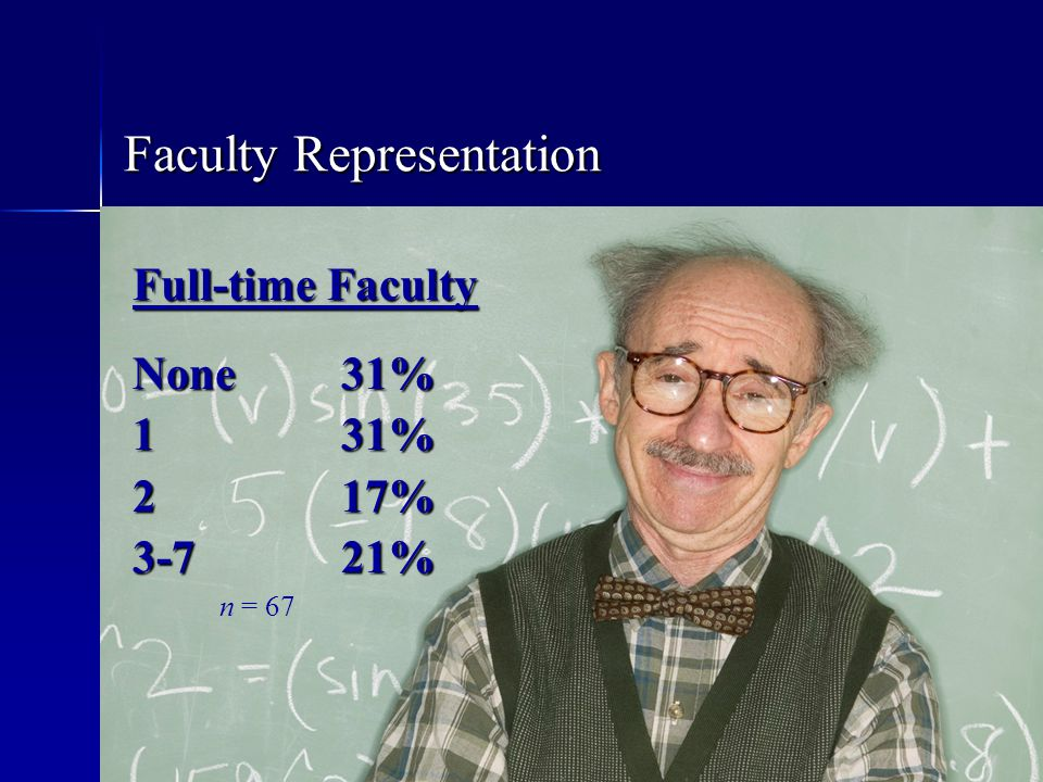Faculty Representation Full-time Faculty None 31% 1 31% 217% 3-721% n = 67