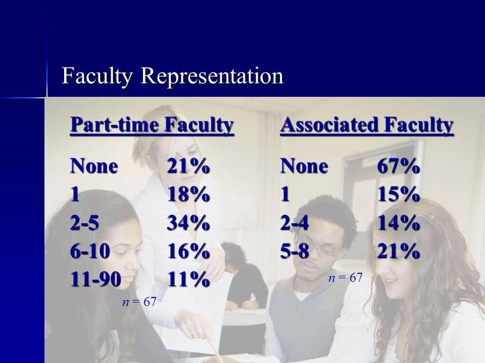 Part-time Faculty None 21% 1 18% 2-534% 6-1016% 11-9011% Faculty Representation n = 67 Associated Faculty None 67% 1 15% 2-414% 5-821% n = 67