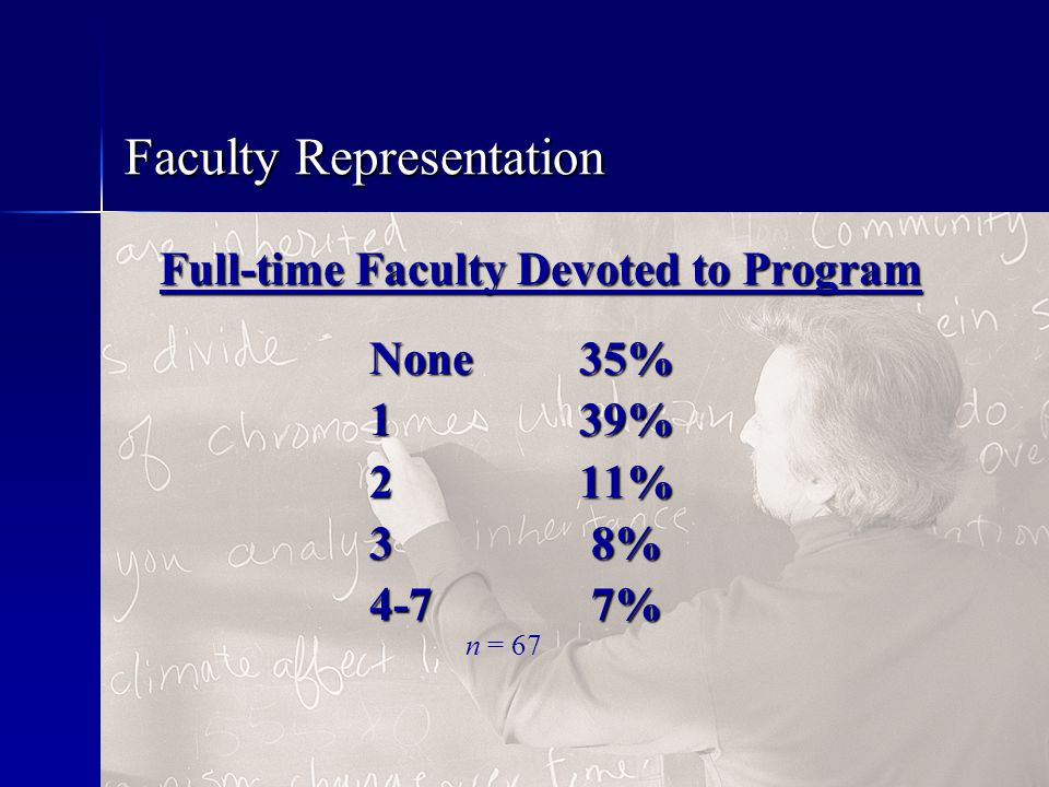 Faculty Representation Full-time Faculty Devoted to Program None 35% 139% 211% 3 8% 4-7 7% n = 67
