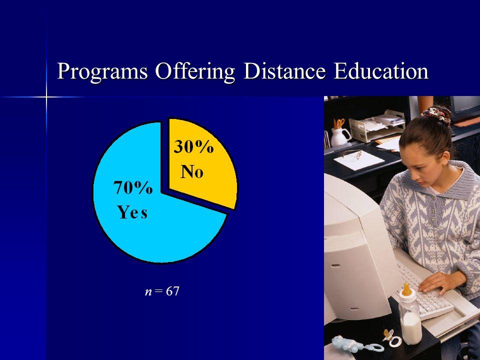 Programs Offering Distance Education n = 67