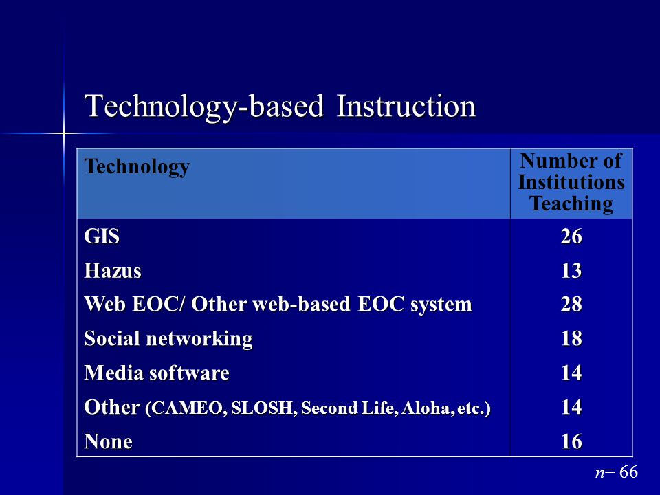 Technology-based Instruction n= 66 Technology Number of Institutions TeachingGIS26 Hazus13 Web EOC/ Other web-based EOC system 28 Social networking 18