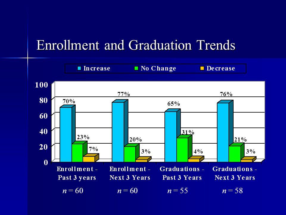 Enrollment and Graduation Trends n = 60 n = 55n = 58 70% 23% 7% 77% 20% 3% 65% 31% 4% 76% 21% 3%