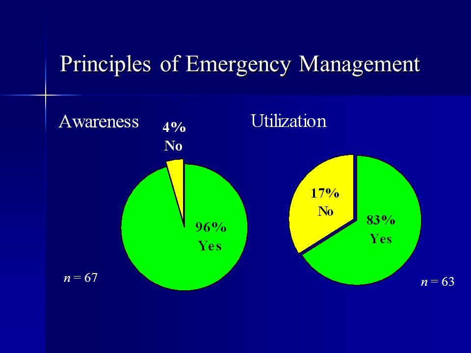 Principles of Emergency Management n = 67 n = 63