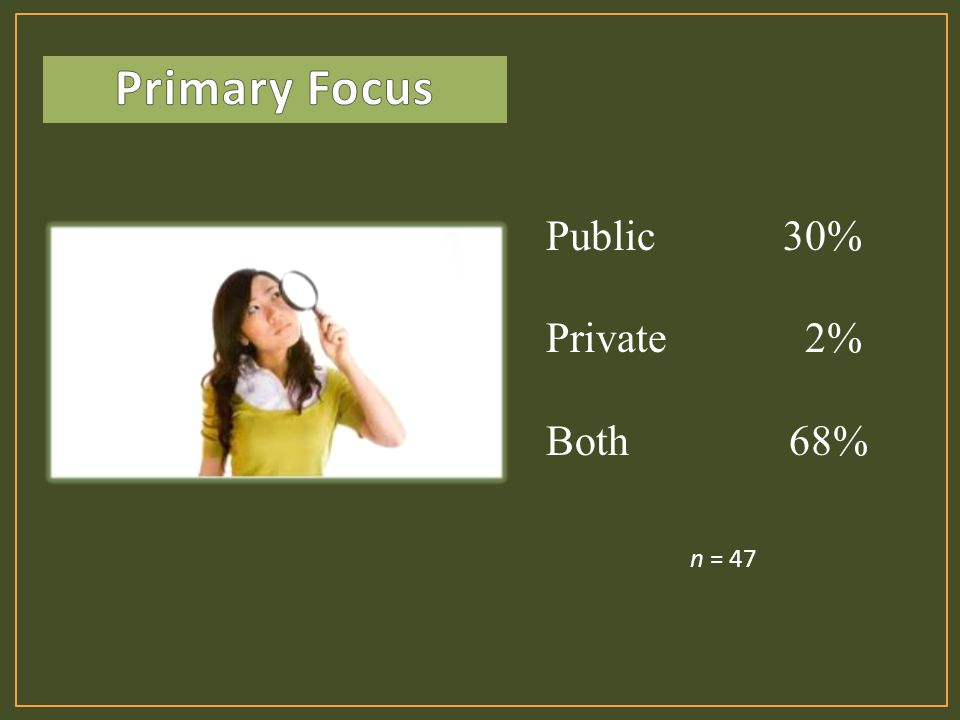 n = 47 Public 30% Private 2% Both 68%