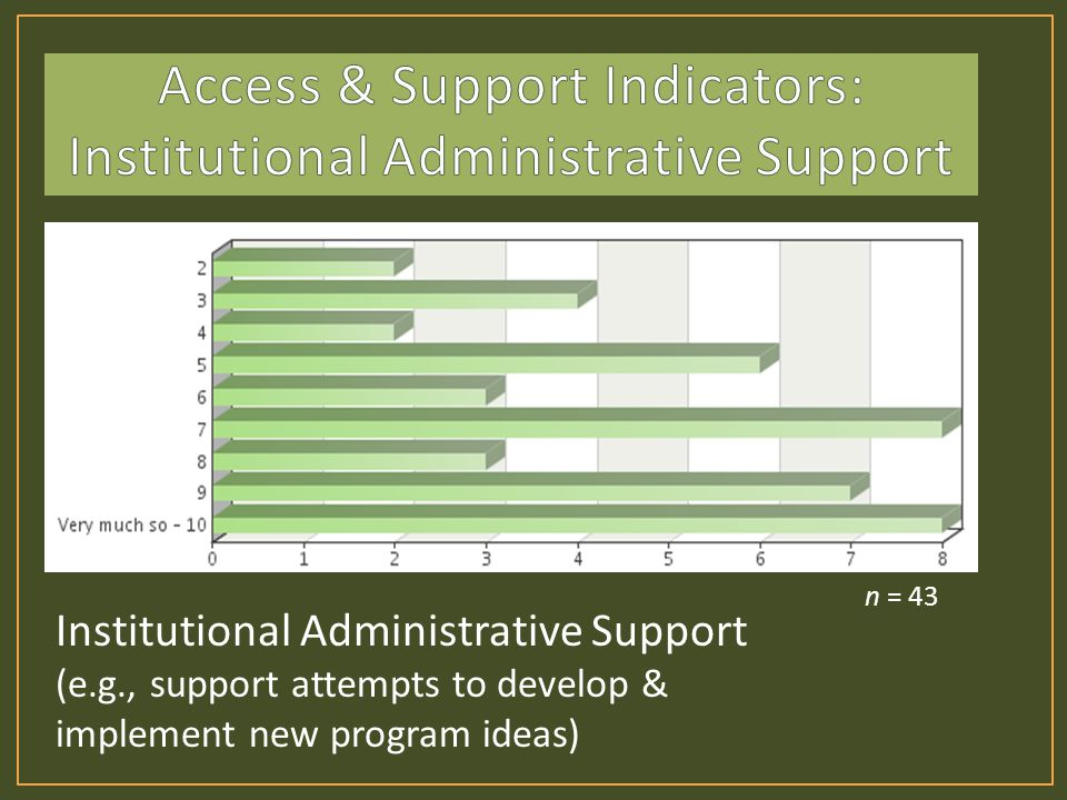 Institutional Administrative Support (e.g., support attempts to develop & implement new program ideas) n = 43
