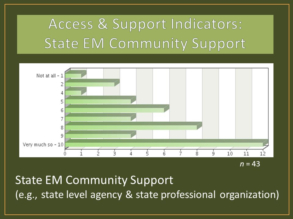 State EM Community Support (e.g., state level agency & state professional organization) n = 43