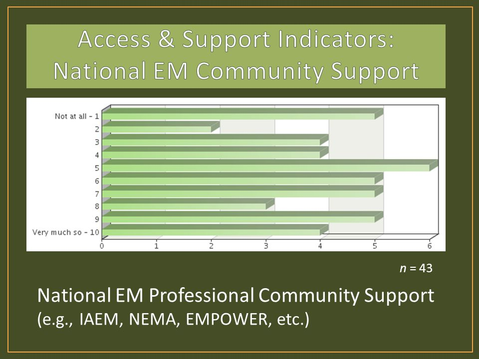 National EM Professional Community Support (e.g., IAEM, NEMA, EMPOWER, etc.) n = 43