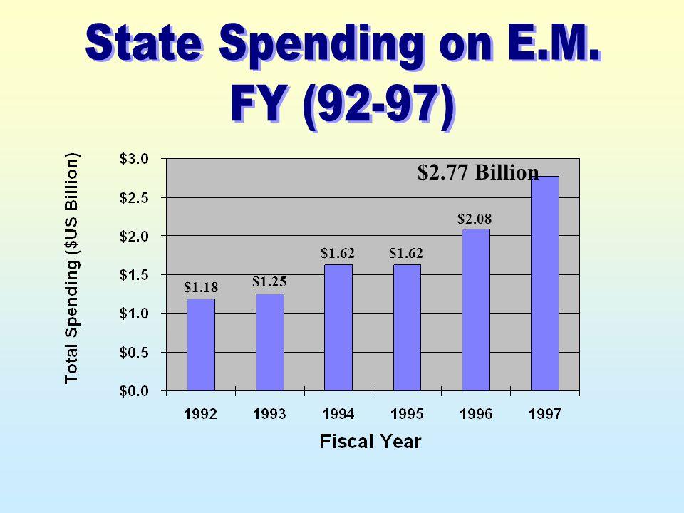 $1.18 $1.25 $1.62 $2.08 $2.77 Billion