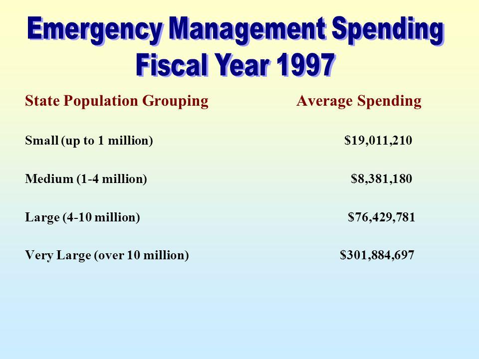 State Population Grouping Small (up to 1 million) Medium (1-4 million) Large (4-10 million) Very Large (over 10 million) Average Spending $19,011,210 $8,381,180 $76,429,781 $301,884,697