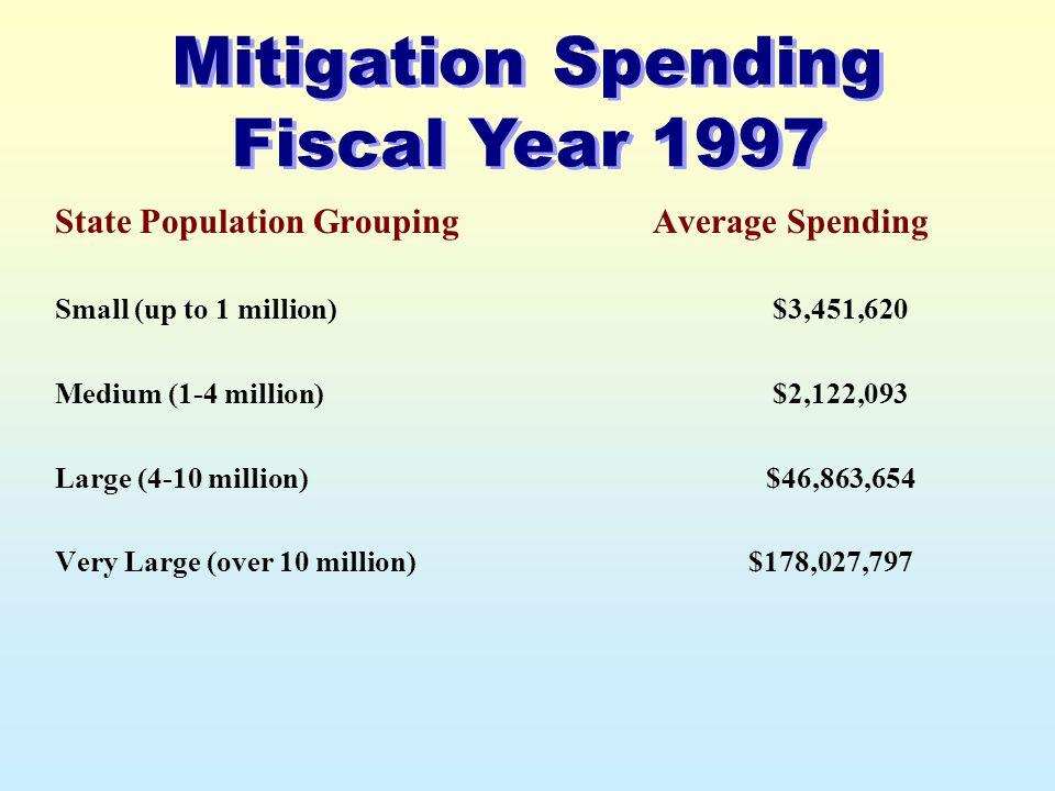 State Population Grouping Small (up to 1 million) Medium (1-4 million) Large (4-10 million) Very Large (over 10 million) Average Spending $3,451,620 $2,122,093 $46,863,654 $178,027,797