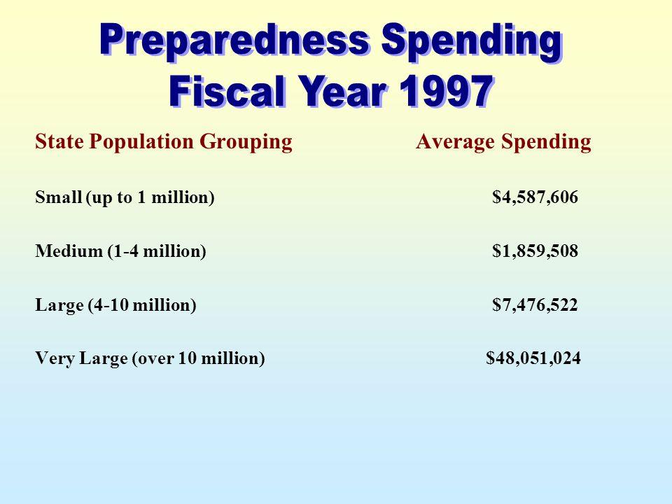 State Population Grouping Small (up to 1 million) Medium (1-4 million) Large (4-10 million) Very Large (over 10 million) Average Spending $4,587,606 $1,859,508 $7,476,522 $48,051,024