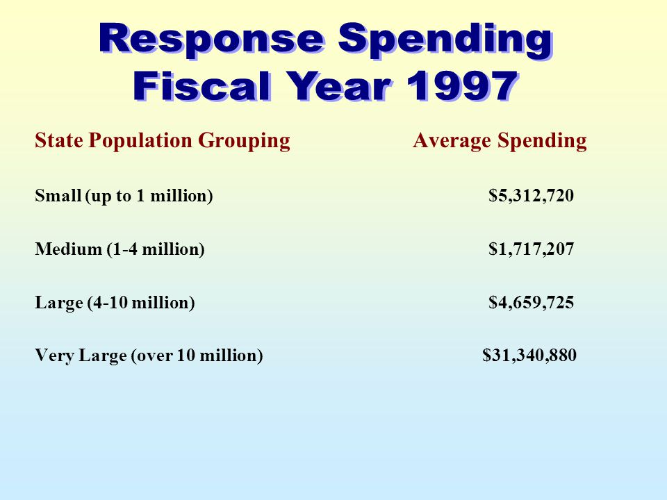 State Population Grouping Small (up to 1 million) Medium (1-4 million) Large (4-10 million) Very Large (over 10 million) Average Spending $5,312,720 $1,717,207 $4,659,725 $31,340,880