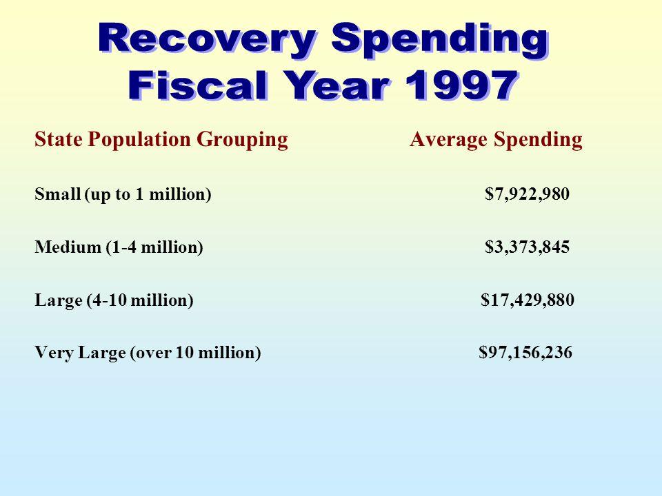 State Population Grouping Small (up to 1 million) Medium (1-4 million) Large (4-10 million) Very Large (over 10 million) Average Spending $7,922,980 $3,373,845 $17,429,880 $97,156,236