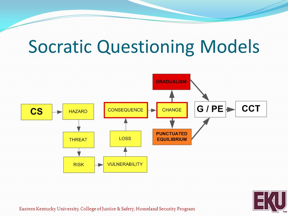 Socratic Questioning Models Eastern Kentucky University, College of Justice & Safety, Homeland Security Program