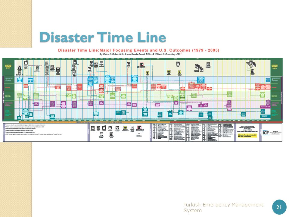Disaster Time Line Turkish Emergency Management System 21