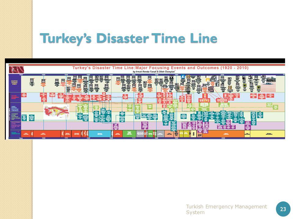 Turkish Emergency Management System 23 Turkey's Disaster Time Line