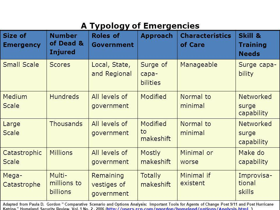 A Typology of Emergencies Size of Emergency Number of Dead & Injured Roles of Government ApproachCharacteristics of Care Skill & Training Needs Small ScaleScoresLocal, State, and Regional Surge of capa- bilities ManageableSurge capa- bility Medium Scale HundredsAll levels of government ModifiedNormal to minimal Networked surge capability Large Scale ThousandsAll levels of government Modified to makeshift Normal to minimal Networked surge capability Catastrophic Scale MillionsAll levels of government Mostly makeshift Minimal or worse Make do capability Mega- Catastrophe Multi- millions to billions Remaining vestiges of government Totally makeshift Minimal if existent Improvisa- tional skills Adapted from Paula D.