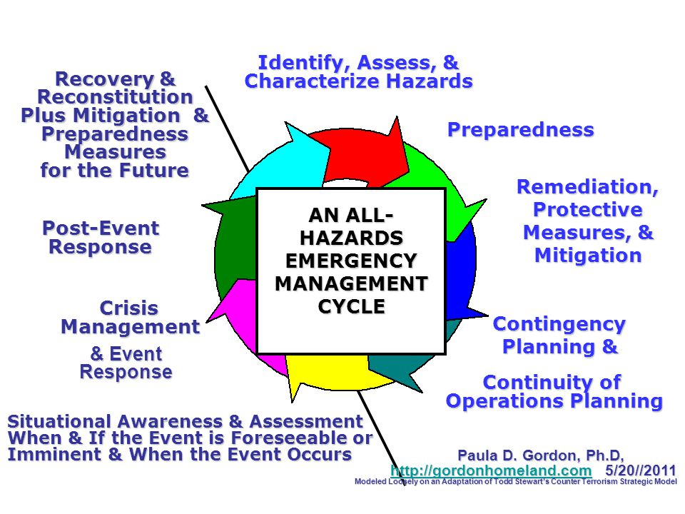 Preparedness Remediation,Protective Measures, & Mitigation Contingency Planning & Situational Awareness & Assessment When & If the Event is Foreseeable or Imminent & When the Event Occurs Paula D.