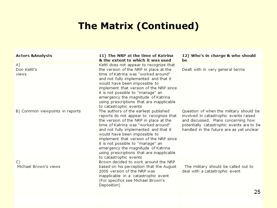 The Matrix (Continued) Actors &Analysts11) The NRP at the time of Katrina & the extent to which it was used 12) Who s in charge & who should be A) Don Kettl s views Kettl does not appear to recognize that the version of the NRP in place at the time of Katrina was worked around and not fully implemented and that it would have been impossible to implement that version of the NRP since it is not possible to manage an emergency the magnitude of Katrina using prescriptions that are inapplicable to catastrophic events Dealt with in very general terms B) Common viewpoints in reportsThe authors of the earliest published reports do not appear to recognize that the version of the NRP in place at the time of Katrina was worked around and not fully implemented and that it would have been impossible to implement that version of the NRP since it is not possible to manage an emergency the magnitude of Katrina using prescriptions that are inapplicable to catastrophic events Question of when the military should be involved in catastrophic events raised and discussed.