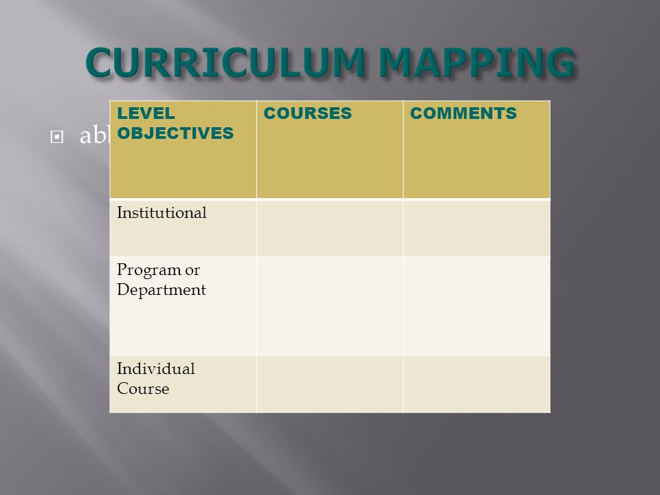  abbreviated map LEVEL OBJECTIVES COURSESCOMMENTS Institutional Program or Department Individual Course
