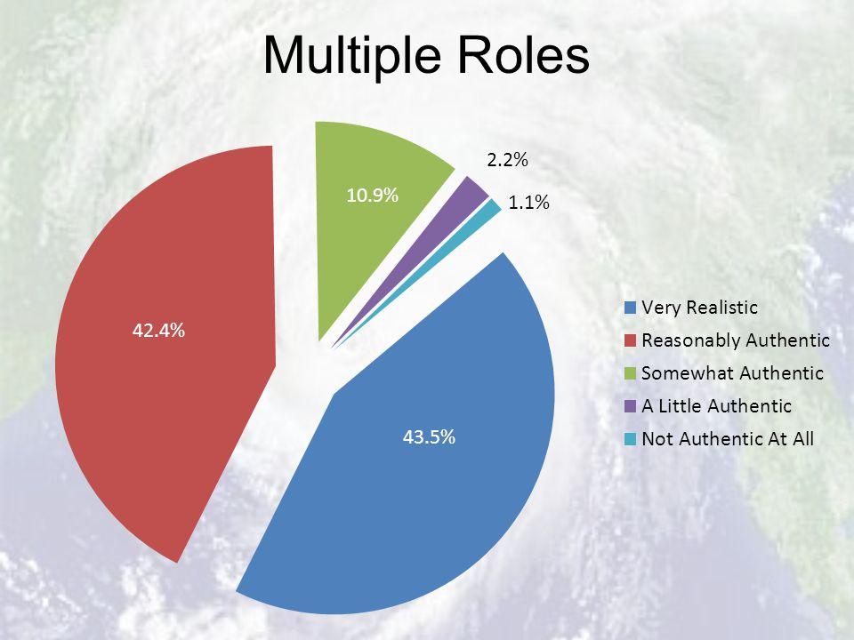 Multiple Roles 2.2% 1.1%