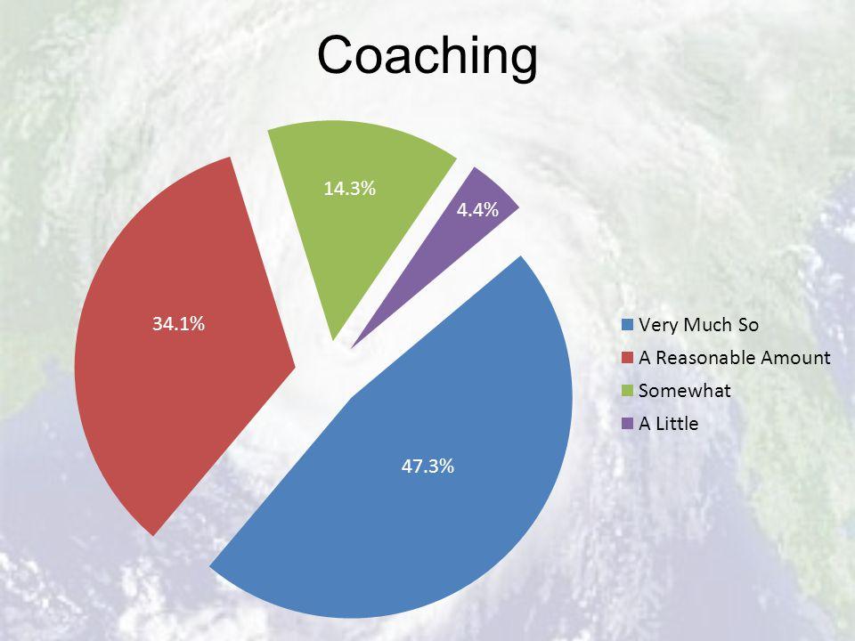 Coaching 4.4%