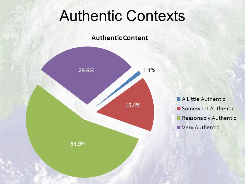 Authentic Contexts 15.4% 1.1%
