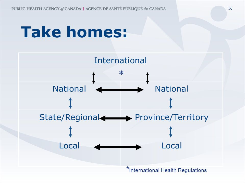 16 Take homes: International National State/RegionalProvince/Territory Local * * International Health Regulations