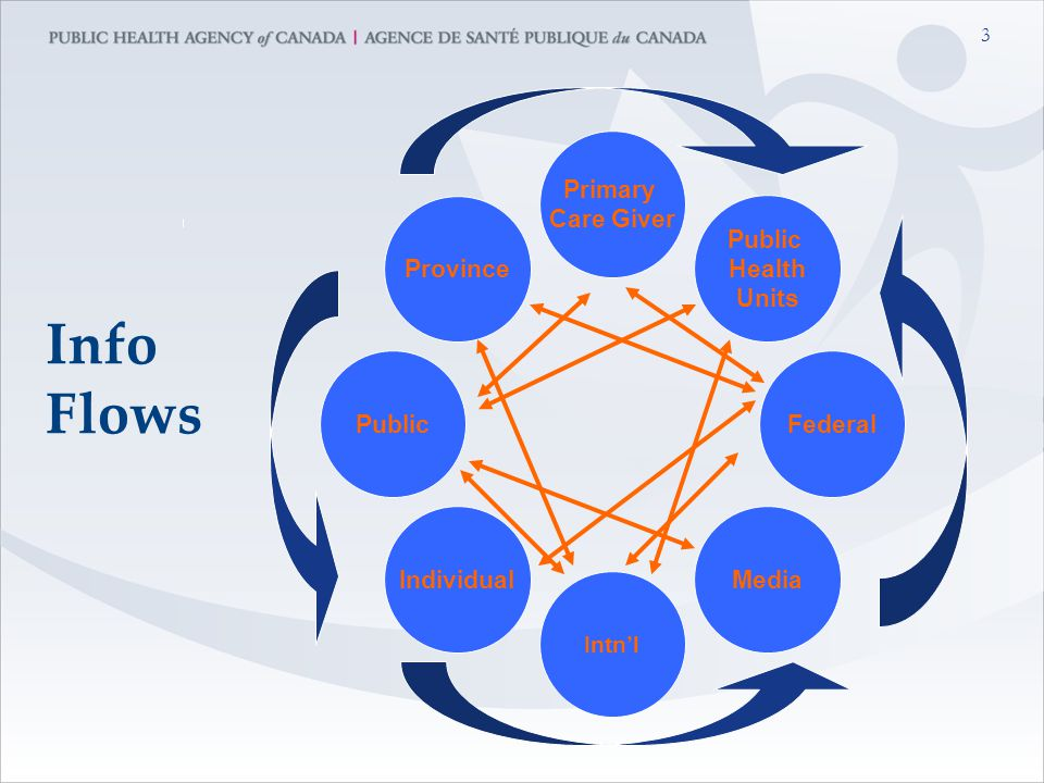 3 Info Flows Province Public Individual Intn'l Media Federal Public Health Units Primary Care Giver