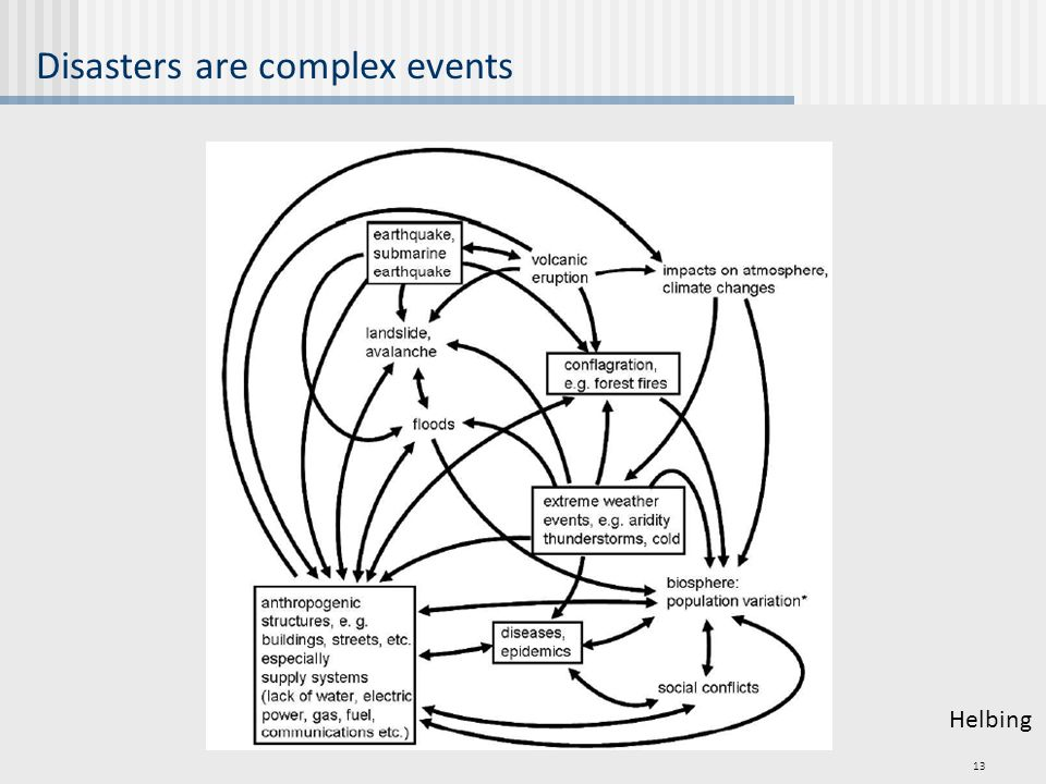 Disasters are complex events 13 Helbing