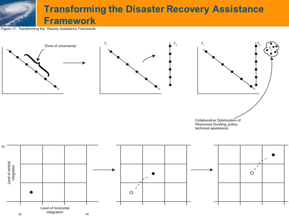 Recommendations  Develop and Institutionalize a Comprehensive National Recovery Strategy  Disaster Recovery Act  Enhanced Role of Pre- and Post-Disaster Recovery Planning  Role of ESF-14  Planning as Coordination of Assistance and Capacity Building  Planning Mandate  Increase Local Capacity and Commitment by Enhancing Self Reliance and Accountability  Increase Provision of Capacity Building Assistance Pre-Event  Planning for Post-Disaster Recovery  Hold Local and State Governments Accountable  Tie Compliance to Post-Disaster Assistance  Require Land Use Planning Element (key weakness in DMA)  Maximize the Use of Collaborative Problem Solving and Resource Allocation Strategies  Role of Land Use Planners: Process and Plan-Making  Modify Existing Collaborative Venues  Develop and Institutionalize a Comprehensive National Recovery Strategy  Disaster Recovery Act  Enhanced Role of Pre- and Post-Disaster Recovery Planning  Role of ESF-14  Planning as Coordination of Assistance and Capacity Building  Planning Mandate  Increase Local Capacity and Commitment by Enhancing Self Reliance and Accountability  Increase Provision of Capacity Building Assistance Pre-Event  Planning for Post-Disaster Recovery  Hold Local and State Governments Accountable  Tie Compliance to Post-Disaster Assistance  Require Land Use Planning Element (key weakness in DMA)  Maximize the Use of Collaborative Problem Solving and Resource Allocation Strategies  Role of Land Use Planners: Process and Plan-Making  Modify Existing Collaborative Venues