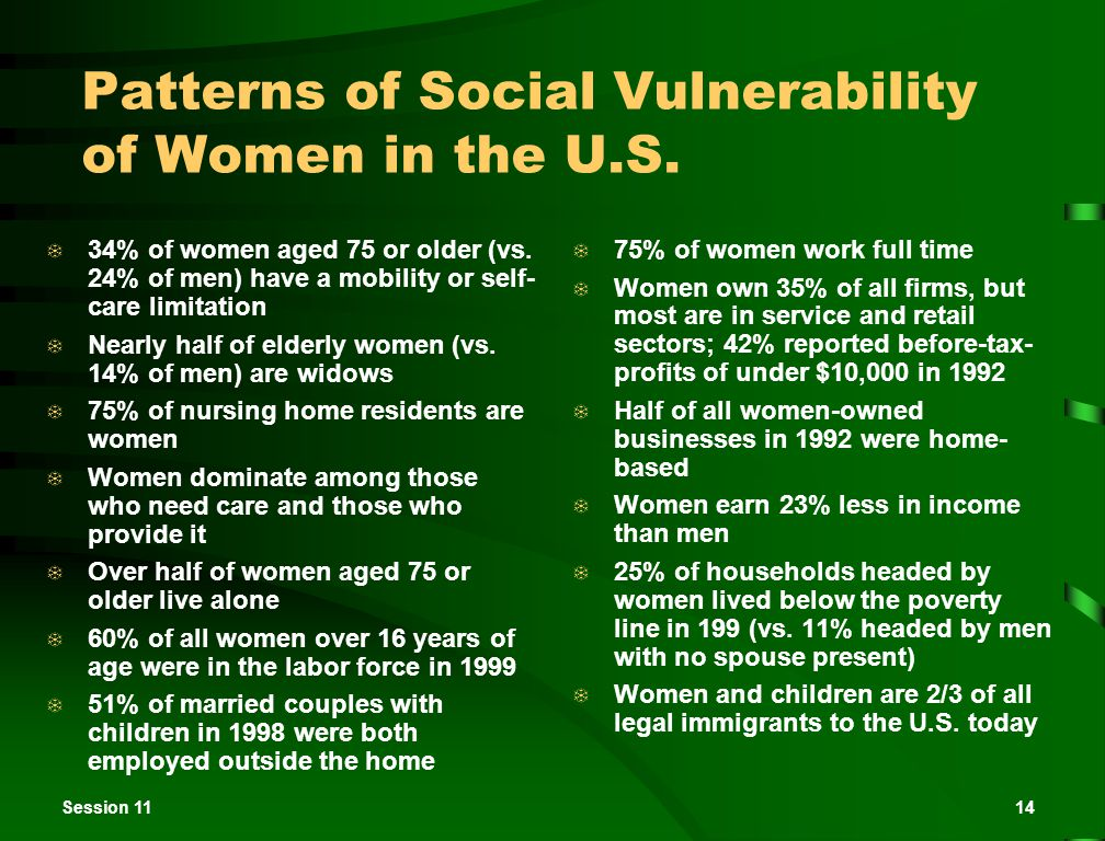 Session 1114 Patterns of Social Vulnerability of Women in the U.S.  34% of women aged 75 or older (vs. 24% of men) have a mobility or self- care limi