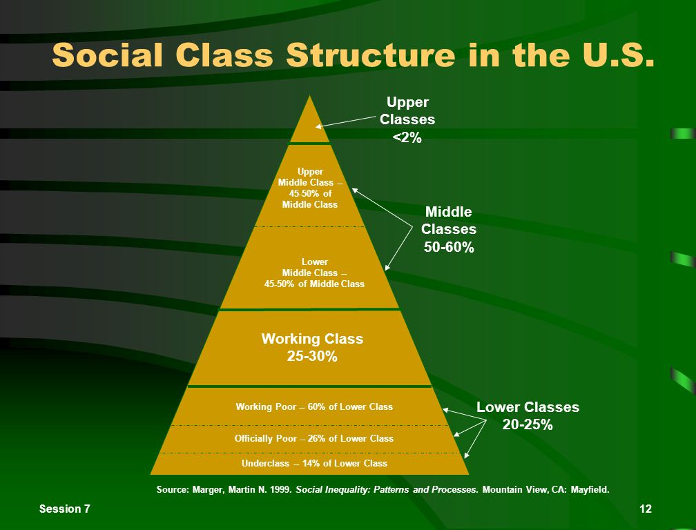 Session 712 Social Class Structure in the U.S.